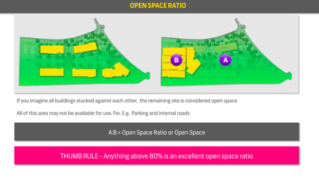 Open Space Ratio