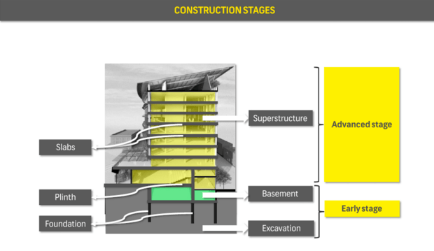Construction Stages