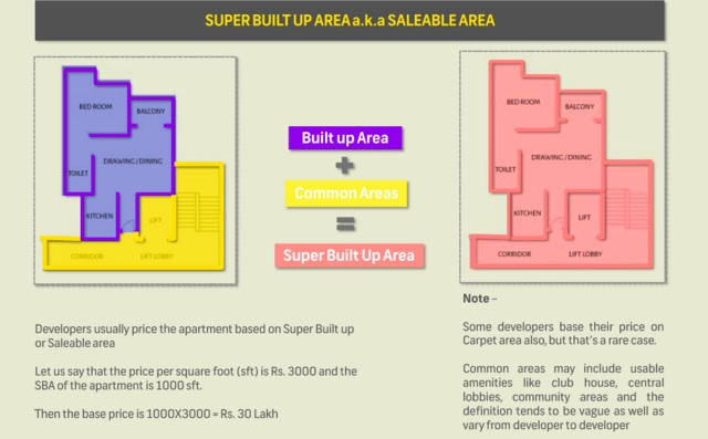 built up area vs saleable area