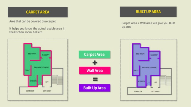 carpet area vs built up area